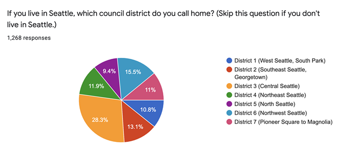 The largest group of you live in Central Seattle, but plenty of you live in neighborhoods like Georgetown or Ballard.