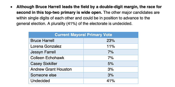Heres how everyone was doing a couple weeks ago, according to the Farrell poll.