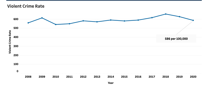 The violent crime rate in Seattle increased 8% since 2010. Not exactly skyrocketing.