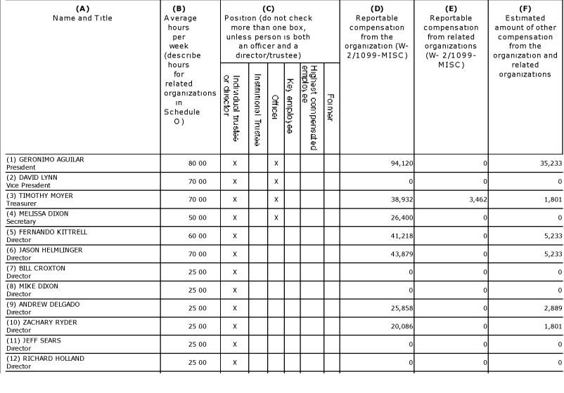 The ROC's board of directors and their compensation as listed in the church's 2011 tax filings