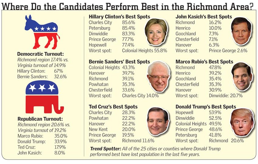 where_do_the_candidates_perform_best.jpg