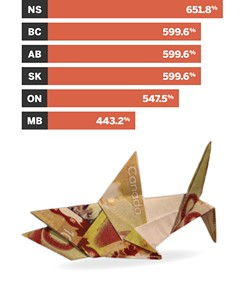 First and worst - Federal laws against loan sharking set the maximum interest rate on loans at 60% per year. The feds offered to waive the laws for payday lenders in any province that created its own regulations, and in 2009 Nova Scotia became first to adopt the requisite rules. Here are the rates in the provinces that have followed our lead.