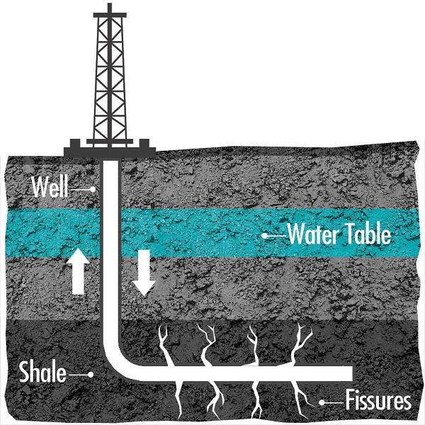How fracking works  - Hydraulic fracturing, or fracking, is the name of an unconventional process for extracting natural gas from underground shale beds. Developers dig a vertical well, one to three kilometres deep, before extending it horizontally. They pump down massive quantities of a trademarked mix of chemicals, sand and water. This pressurized mixture breaks the shale bed and the sand gets caught in the fissures, keeping them open for gas to escape up the well, where it is harvested.