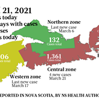 6 new cases reported in Nova Scotia Sunday, March21