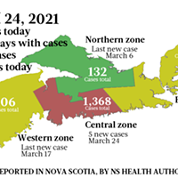 Nova Scotia gets 5 new cases on Wednesday