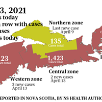 6 cases reported for Nova Scotia on Tuesday, April 13