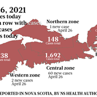 66 new infections push active cases over 300 on April 26