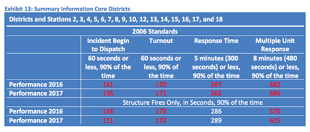 Response times, in seconds, for firefighters in the urban core. - POMAX