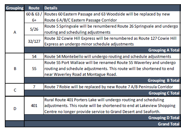 These are the proposed postponements for the Moving Forward Together plan. None of these changes are official until regional council votes on the budget, which is still very much in the thick of deliberations. - HRM