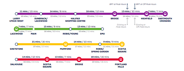 HRM's estimated travel time for the routes. - HRM