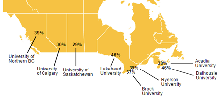 The 2016 Hungry for Knowledge Report from Toronto's Meal Exchange found that Dalhousie University tied for the highest rates of food insecurity on campus in the country, at 46%. - MEALEXCHANGE.COM