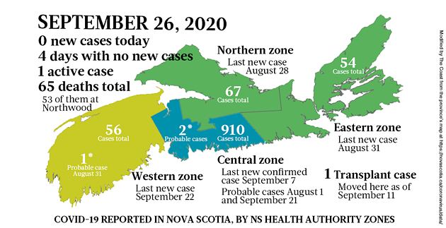 Map of COVID-19 cases reported in Nova Scotia as of September 26, 2020. The yellow-ish colour is for areas with infection(s) in the last two weeks (a C19 incubation cycle); green regions are two-plus weeks clear; red is a case today; blue is a probable case. - THE COAST