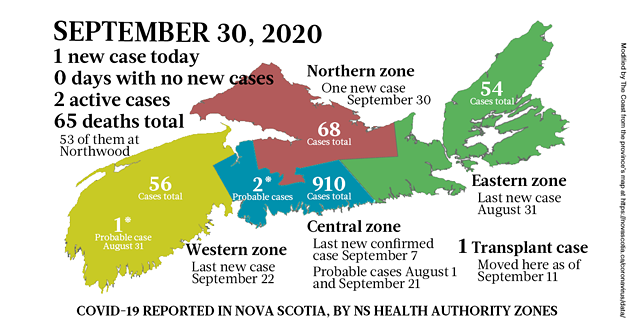 Map of COVID-19 cases reported in Nova Scotia as of September 30, 2020. The yellow-ish colour is for areas with infection(s) in the last two weeks (a C19 incubation cycle); green regions are two-plus weeks clear; red is a case today; blue is a probable case. - THE COAST