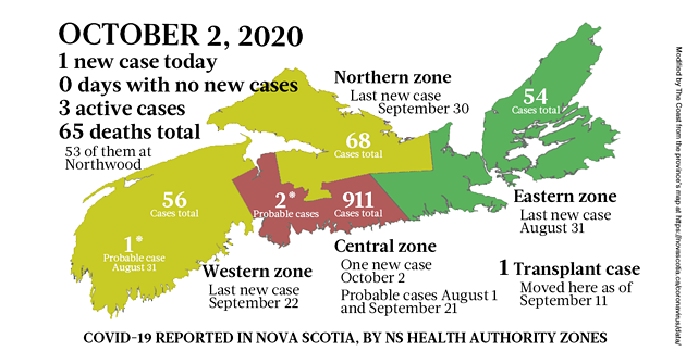 Map of COVID-19 cases reported in Nova Scotia as of October 2, 2020. The yellow-ish colour is for areas with infection(s) in the last two weeks (a C19 incubation cycle); green regions are two-plus weeks clear; red is a case today; blue is a probable case. - THE COAST