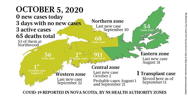 Map of COVID-19 cases reported in Nova Scotia as of October 5, 2020. The yellow-ish colour is for areas with infection(s) in the last two weeks (a C19 incubation cycle); green regions are two-plus weeks clear; red is a case today; blue is a probable case. - THE COAST
