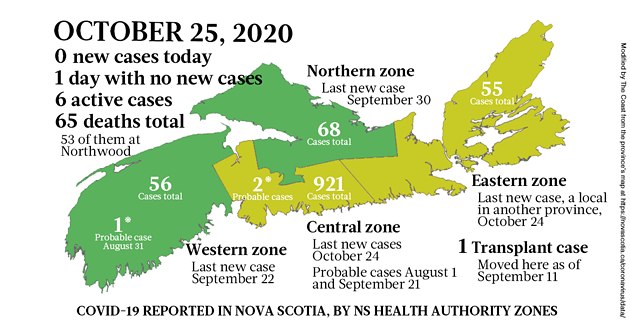 Map of COVID-19 cases reported in Nova Scotia as of October 25, 2020. The yellow-ish colour is for areas with infection(s) in the last two weeks (a C19 incubation cycle); green regions are two-plus weeks clear; red is a case today; blue is a probable case. - THE COAST