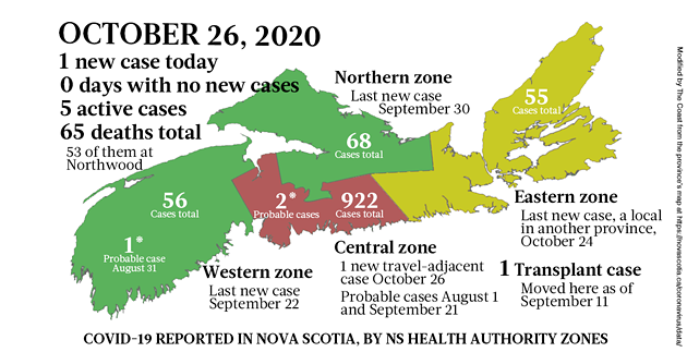 Map of COVID-19 cases reported in Nova Scotia as of October 26, 2020. The yellow-ish colour is for areas with infection(s) in the last two weeks (a C19 incubation cycle); green regions are two-plus weeks clear; red is a case today; blue is a probable case. - THE COAST