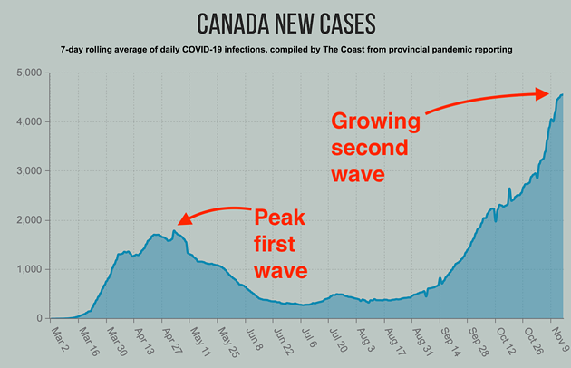 Daily COVID-19 infections in Canada, here shown as the rolling seven-day average have been rising since August. - THE COAST