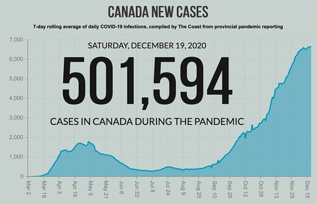 330 days after Canada got its first case, the country hits 500,000 cases of COVID-19 on December 19. - THE COAST