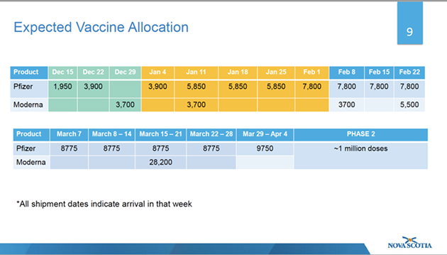 The province's expected vaccine supply over the next several months. - NS GOVERNMENT