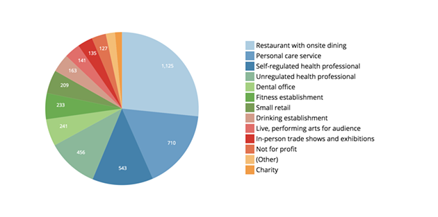 Restaurants had more grant applications than any other industry. - DATA.NOVASCOTIA.CA