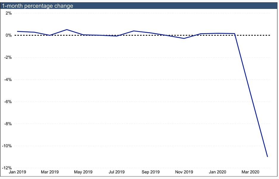 Employment took a plunge in April - STATISTICS CANADA