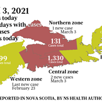 Map of COVID-19 cases reported in Nova Scotia as of March 3, 2021. Legend here.