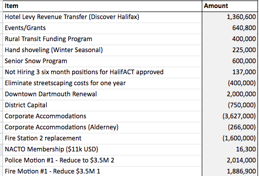 This is what's left on tomorrow's budget discussion list. A number not in brackets is the value that will not be cut from the budget if councillors vote to save it. If it's in brackets, that means it's a thing that's being suggested to be cut. We're sorry it's so confusing. - THE COAST