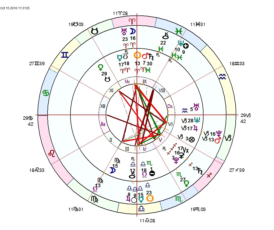 The Halifax Regional Municipality's astrological chart (DOB: April 1, 1996), as of election night. HRM is an Aries, btw. - VIA HOLLY POOLE