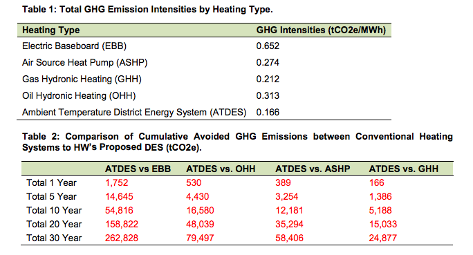 A comparison of traditional heating types to an ambient temperature district energy system, and subsequent savings in greenhouse emissions. - VIA HRM