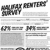 Burning thoughts about renting in Halifax from the Haligonians in the trenches