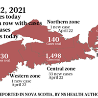 38 new cases leading to 111 active cases April22