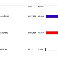 Sinema Now Up by 38K Votes; Hobbs Leading by 5600 Votes; Glassman Losing by Nearly 15K Votes