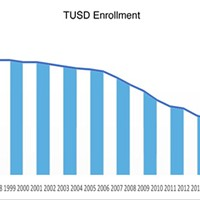 A Multi-Factored Look At TUSD's Enrollment Decline