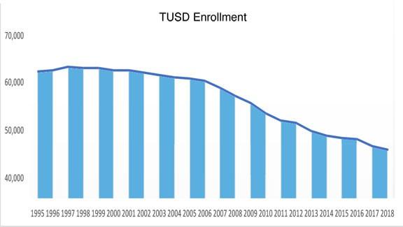 tusd-enrollment-graph.jpg