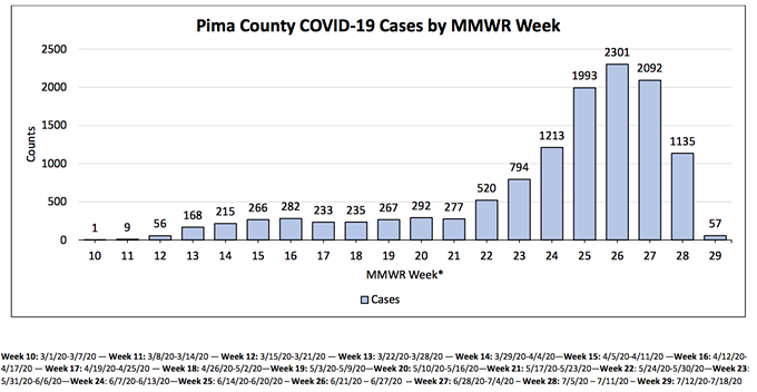 The number of new cases may have peaked in Pima County following the issuance of a mask mandate, but it's a high plateau and numbers could still resume a climb if residents don't mask up, stay home as much as possible and follow other health advice such as frequent hand washing. - PIMA COUNTY