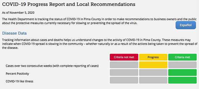 """The Pima County Health Department updates its COVID-19 progress report on Thursdays. This Thursday, Nov. 12, the """"cases over two consecutive weeks"""" benchmark is likely to move to red. - COURTESY PIMA COUNTY"""