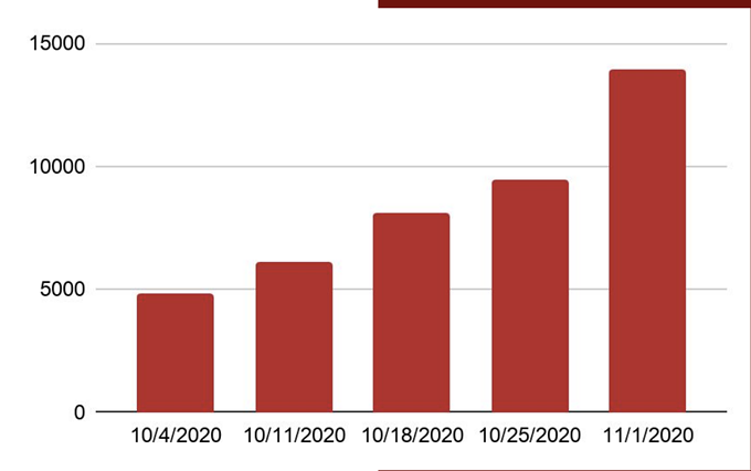 Arizona COVID-19 cases by week, according to Arizona Department of Health Services.