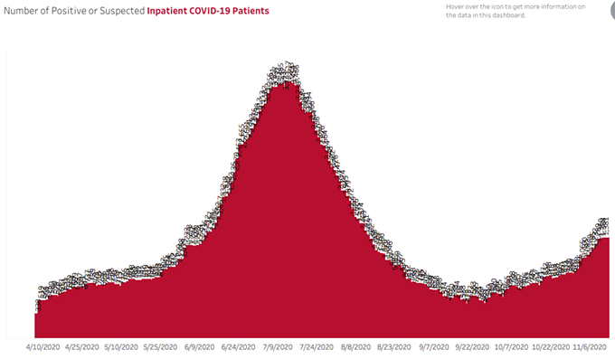 A second wave is building: The number of COVID patients in Arizona is on the rise. - AZDHS