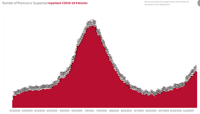 Pressure is increasing on Arizona hospitals as the number of COVID patients increases.