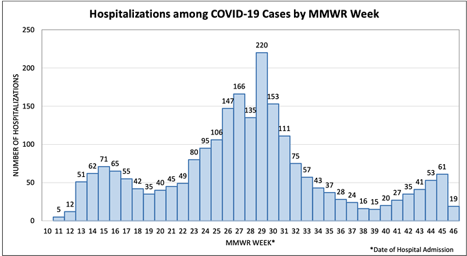 The health department's Nov. 12 update shows 53 COVID-19 hospitalizations in the county or week 44, which is Oct. 25-31. Week 45,  Nov. 1-7 shows 61 hospitalizations in the county. As of Nov. 12, week 46 showed 19 hospitalizations since Nov. 8. - THE PIMA COUNTY HEALTH DEPARTMENT