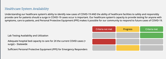 """When the Pima County Health Department's COVID-19 progress report was updated on Nov.12, """"Adequate hospital bed capacity to care for 2X the current COVID cases"""" moved from making progress to not meeting criteria. - THE PIMA COUNTY HEALTH DEPARTMENT"""