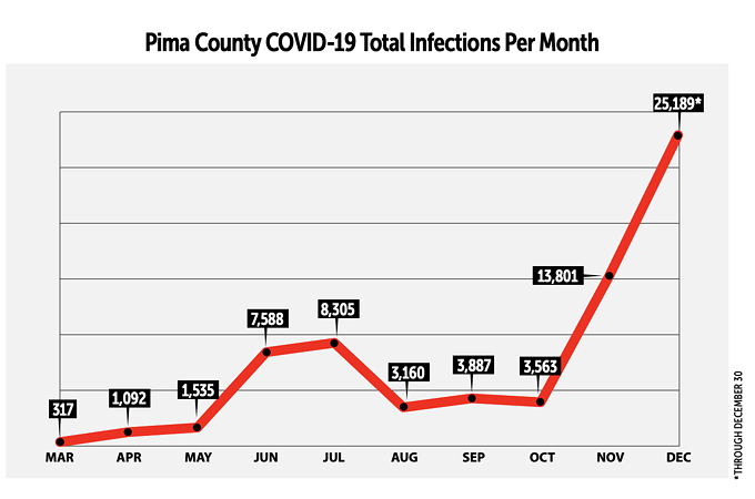 The month of December saw almost 40% of the COVID-19 cases reported since the beginning of the pandemic. - COVID-19 PANDEMIC UPDATE FROM COUNTY ADMINISTRATOR CHUCK HUCKELBERRY