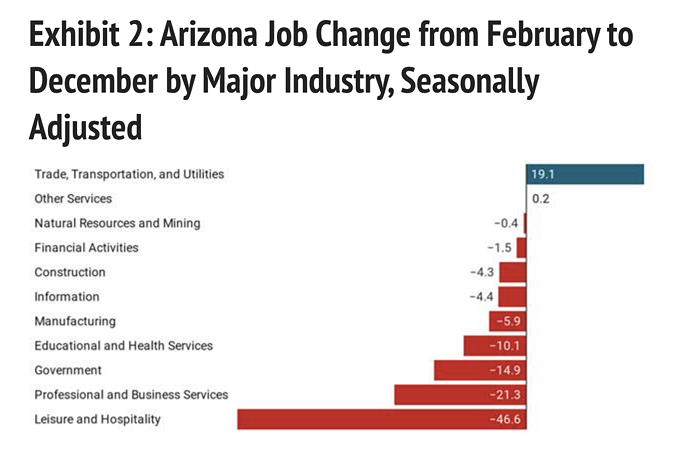From February to December 2020, Arizona jobs in trade, transportation and utilities grew by 19.1%, while leisure and hospitality jobs took the biggest hit at a 46.6% decline. - UA - ELLER COLLEGE OF MANAGEMENT