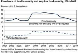 40099_food-security_fig01-3-_400.jpg