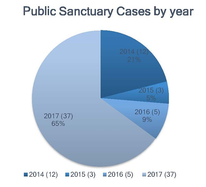 """Thirty-seven people that went into Sanctuary in 2017. Nine of them retrieved some sort of reprieve from deportation. - THE AUTHORS OF """"SANCTUARY IN THE AGE OF TRUMP"""""""