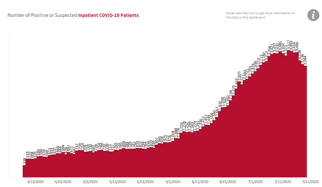 The number of people hospitalized for COVID complications has declined slightly in recent days. - AZ DEPT OF HEALTH