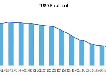 A Multi-Factored Look At TUSD's Enrollment Decline
